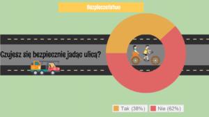 Rowerzyści w Polsce_Infografika_Blok5